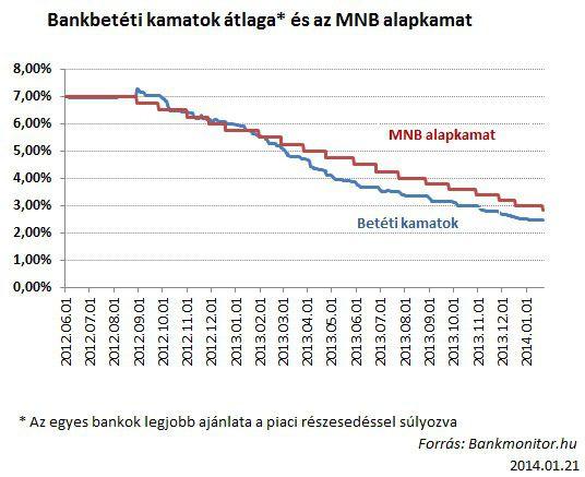 bankbetéti kamatok átlaga