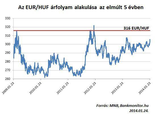 EUR_HUF_5_ev_alakulas