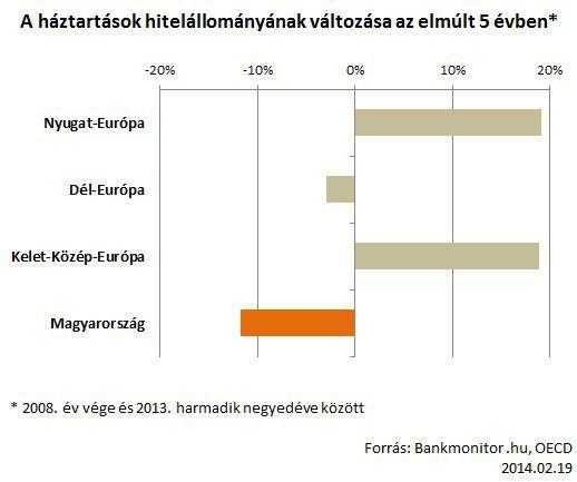 háztartások hitelállományának változása az elmúlt 5 évben
