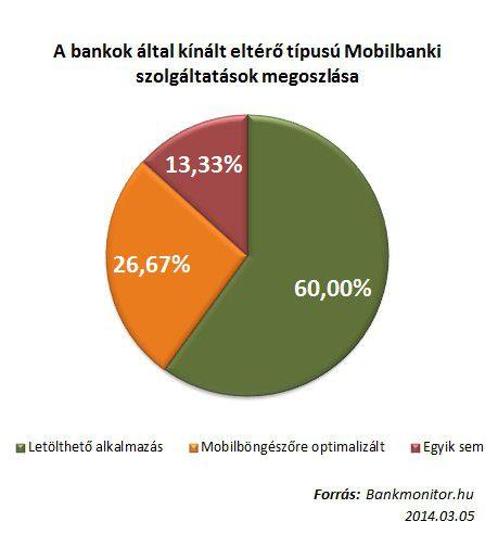 Mobilbanki szolgáltatások megoszlása