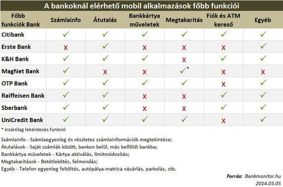 Bankoknál eltérő mobil alkalmazások főbb funkciói