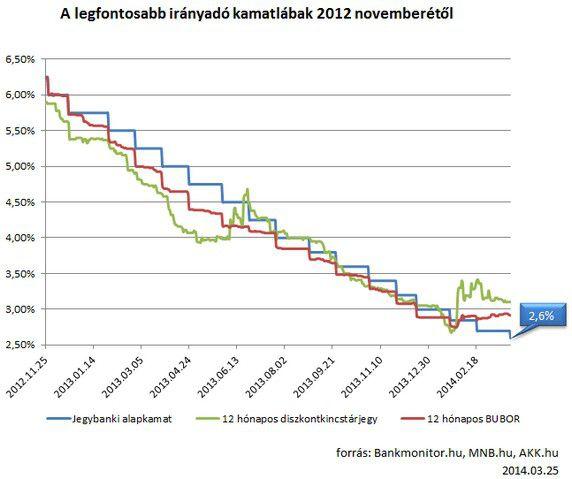 legfontosabb irányadó kamatlábak 2012 novemberétől