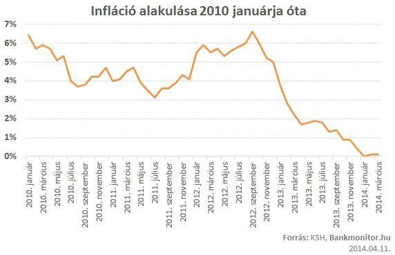 inflacio20140411
