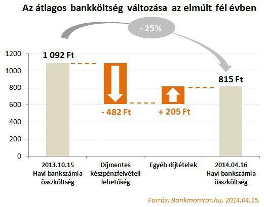 bankkioltseg_valtozsa_20140415
