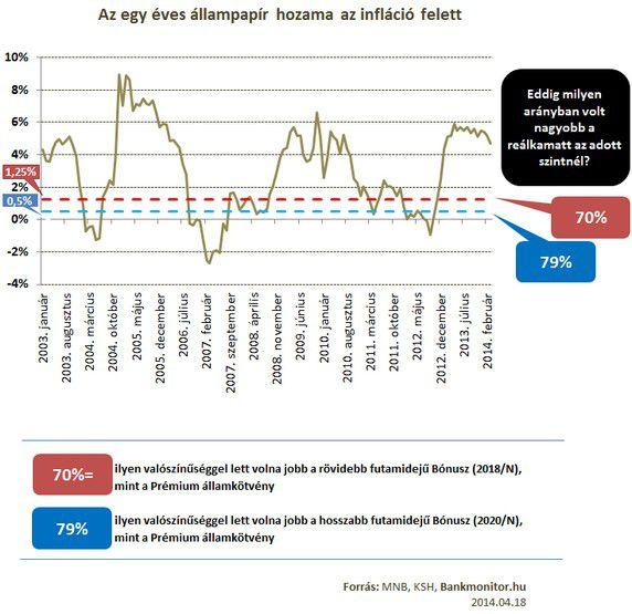 az egy éves állampapír hozama az infláció felett