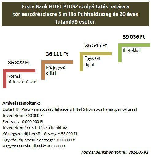 erstehitelplusz20140604
