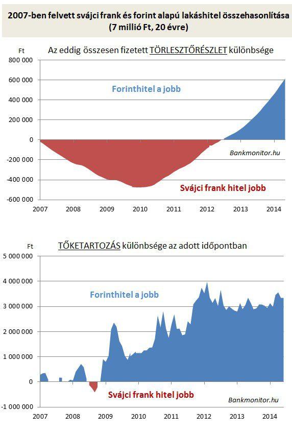 svájci frank és forint alapú lakáshitel összehasonlítása