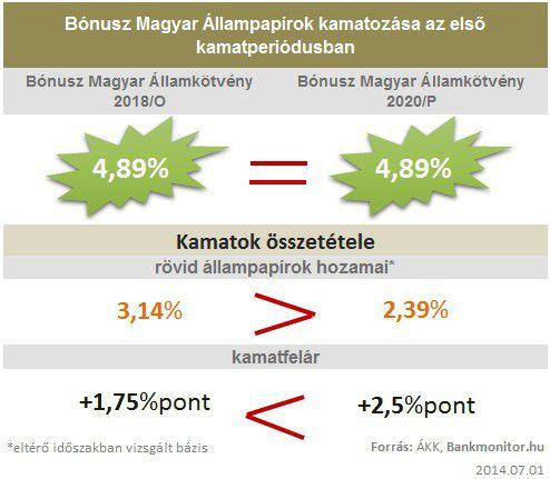 Bónusz Magyar Állampapírok kamatozás az első kamatperiódusban