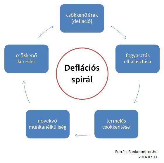 deflaciosspiral