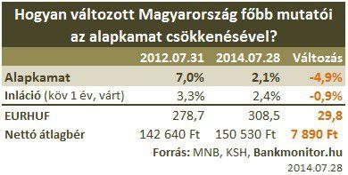 Hogyan változott Magyarország főbb mutatói az alapkamat csökkenésével