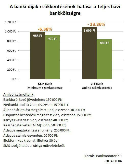 banki díjak csökkentésének hatása a teljes havi bakköltségre