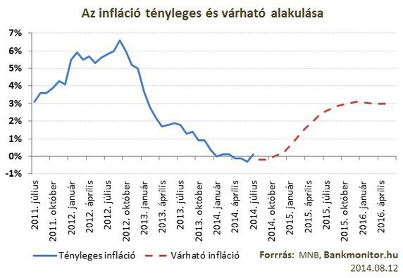 varhato_inflacio_20140812
