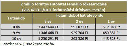 2 millió forintos autóhitel fennálló tőketartozása