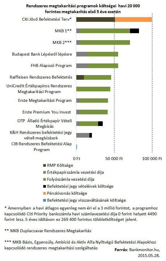 rpm programok költségei