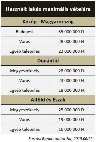 Használt lakás vásárlás maximális vételára - Szocpol