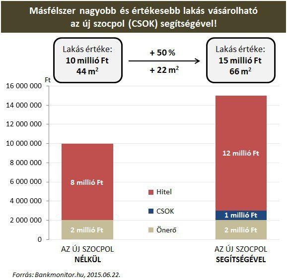 Másfélszer nagyobb és értékesebb lakás vásárolható az új szocpol (CSOK) segítségével