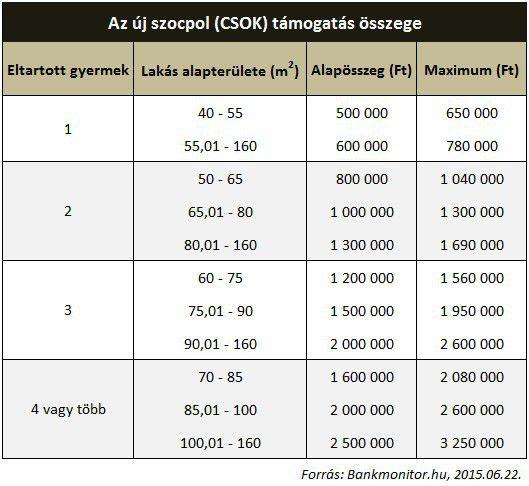 Az új szocpol (CSOK) támogatás összege