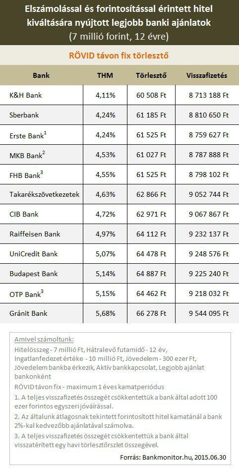 hitelkiváltás