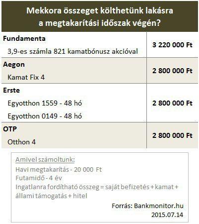 lakástakarék összeg