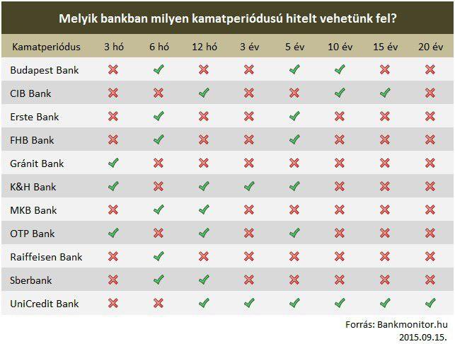 bank kamatperiódus