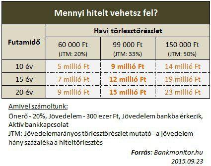 Mennyi hitelt vehetsz fel