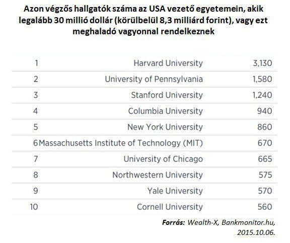 Azon végzős hallgatók száma az USA vezető egyetemein, akik legalább 30 millió dollár (körülbelül 8,3 milliárd forint), vagy ezt meghaladó vagyonnal rendelkeznek