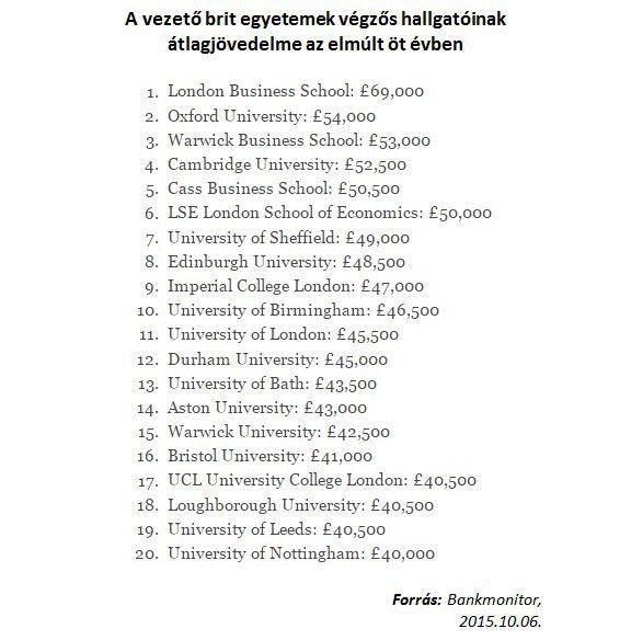 A vezető brit egyetemek végzős hallgatóinak átlagjövedelme az elmúlt öt évben
