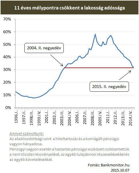 lakosság adósság