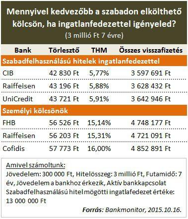 szabadfelhasználású hitel