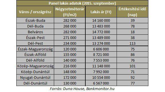 panel lakás árak