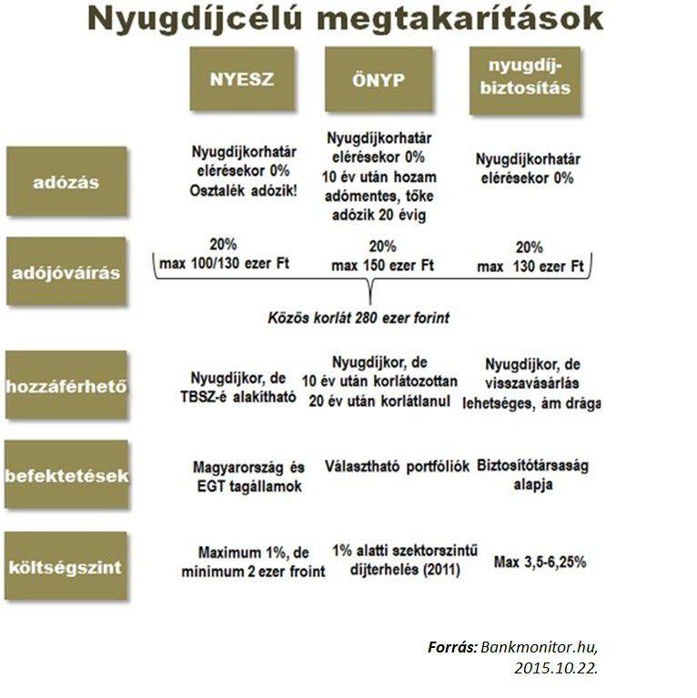 a magyar nyugdíjrendszer jövője