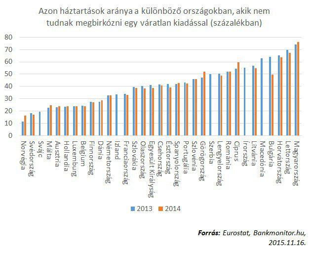 eurostat váratlan kiadások