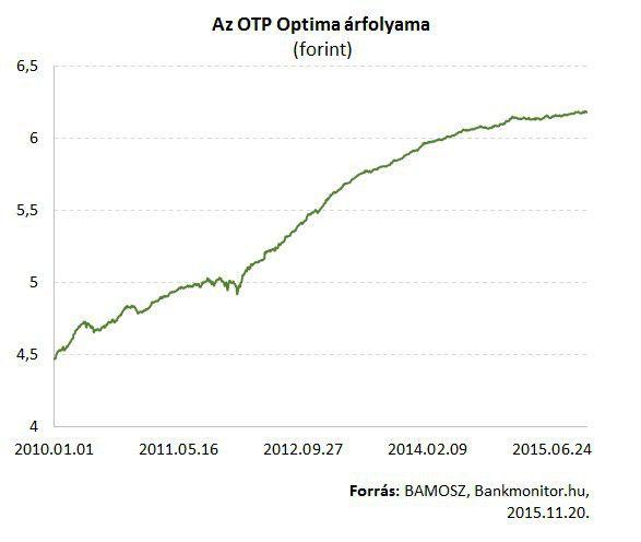 OTP Optima árfolyam