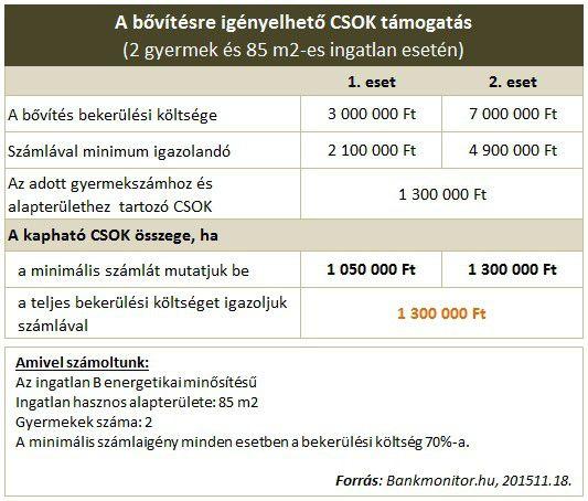 CSOK összege bővítésre