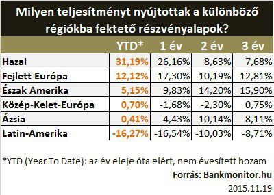 befektetési alapok hozamai régiónként