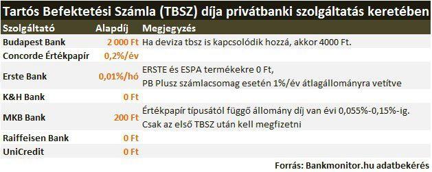 privátbanki tartós befektetési számla (TBSZ)