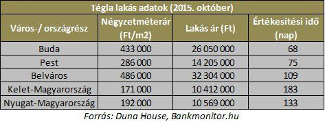 tégla lakás árak