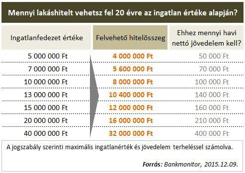 Mennyi lakáshitelt vehetsz fel az ingatlanra?