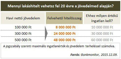 Mennyi lakáshitelt vehetsz fel a jövedelmed alapján?