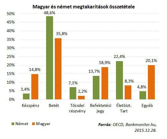magyar német megtakarítások