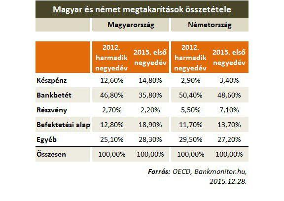 magyar német megtakarítás