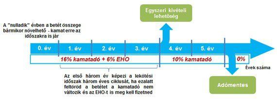 Tartós Befektetési Számla (TBSZ) működése