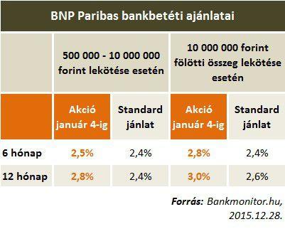 BNP Paribas akciós és standard betéti kamatai
