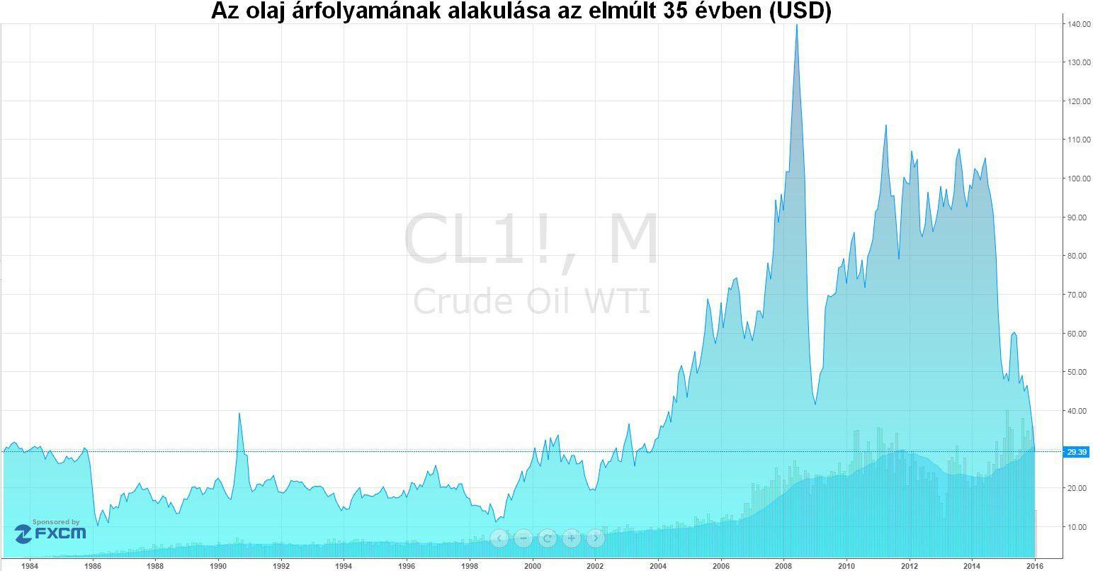 olaj árfolyam
