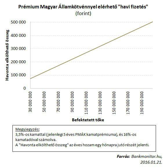 Prémium magyar államkötvény kamat