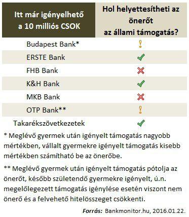 Melyik banknál önerő a CSOK