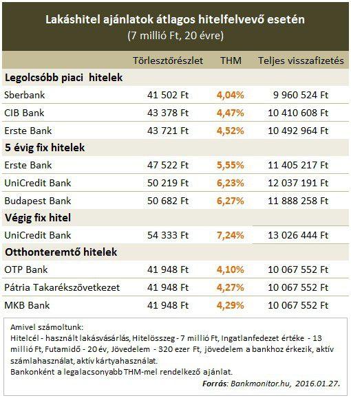 Lakáshitel ajánlatok átlagos hitelfelvevő esetén