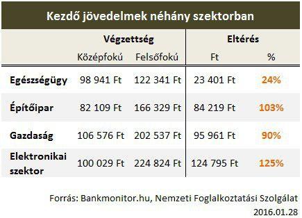 jövedelem szektor