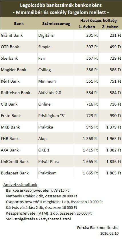 legolcsóbb bankszámlák