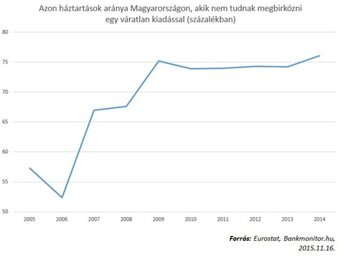 A készpénz aránya a magyar lakosság vagyonában